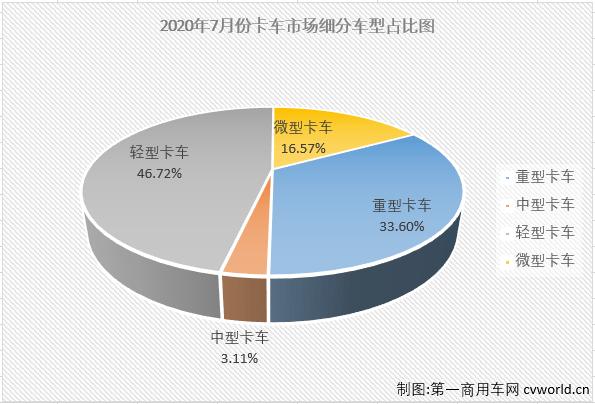 福田重卡增179% 解放、大运争中卡第二