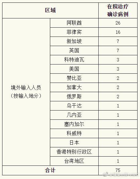 上海昨日无新确诊本地冠状病毒病例,新增1例国外输入病例,15例治愈出院。 上海新型肺炎疫情发布会