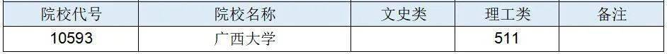 注意!广西招生考试院发布这些批次最低投档分数线