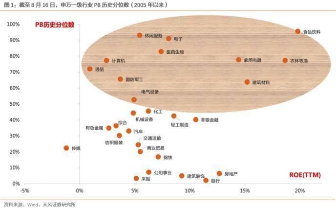 天风策略:中长期看 把核心配置放在消费和科技的方向中分歧不大