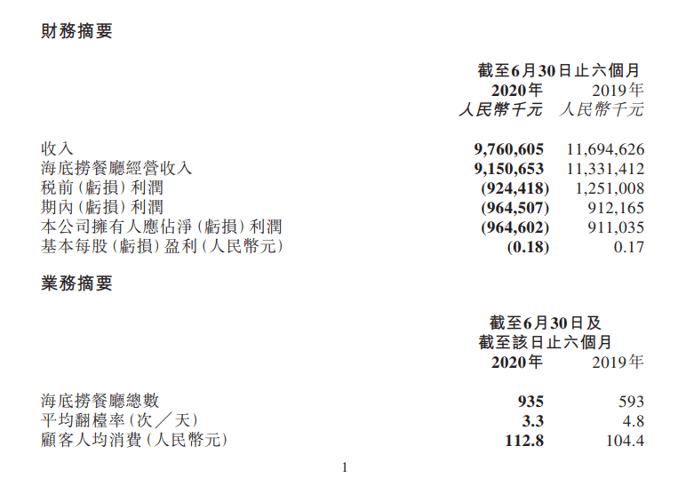 西安海底捞人均消费_2021西安海底捞菜单