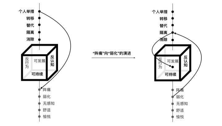 商业化体验策略模型CXS:全视角体验设计的思维结构