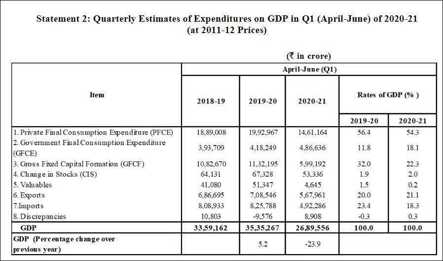 印度四月gdp_印度二季度经济暴跌23 全球倒数第二,美国垫底