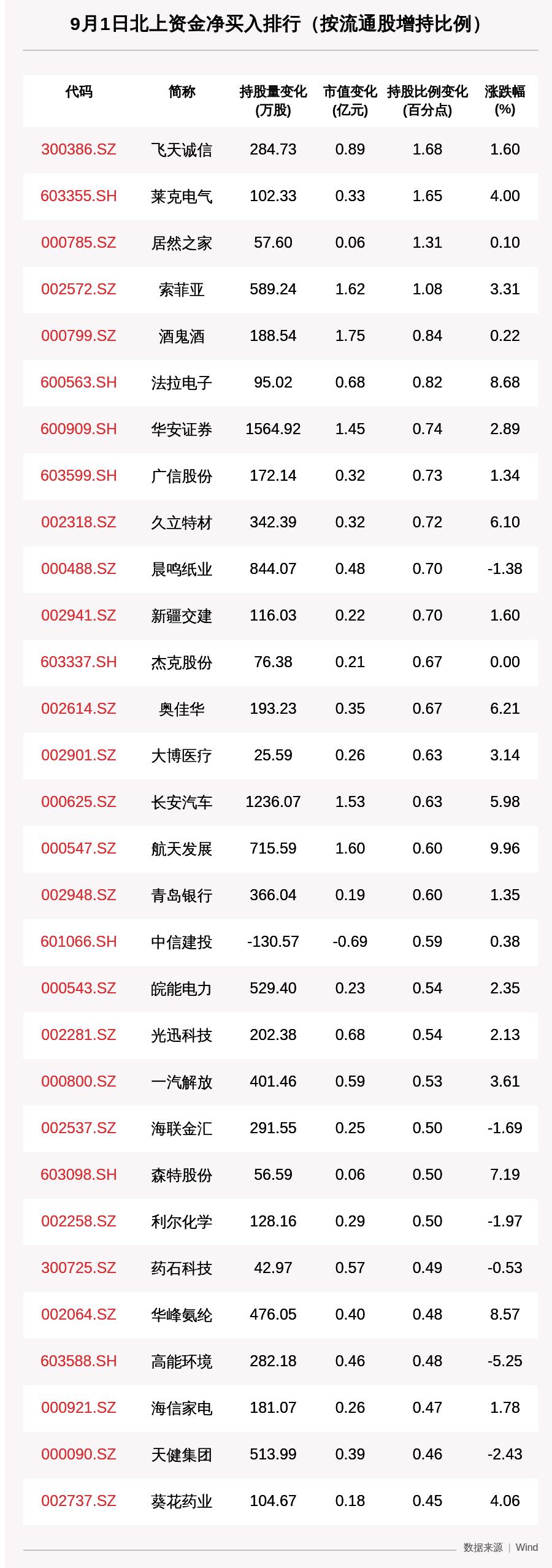 北向资金动向曝光:9月1日这30只个股被猛烈扫货(附名单),这只个股增持市值近7亿元