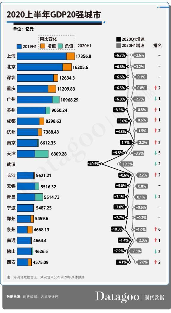 2020上半年GDP百强城市出炉,山东11市上榜,青岛排名14