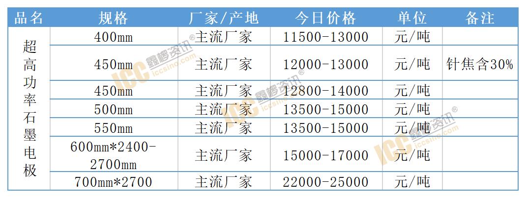 最新石墨电极市场(9.5)