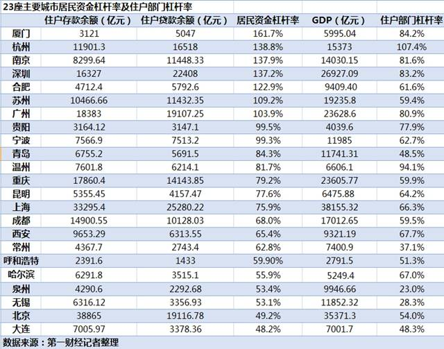 起底23城居民杠杆率:厦门人最敢负债,多城楼市调控升级