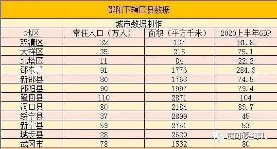 湖南省邵阳市十三五时期GDP_十三五 期间湖南各市州经济增长情况 常德增量915亿,全省第二