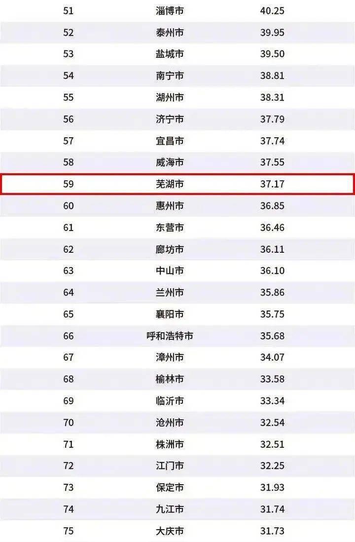 安徽gdp2020年城市排名_安徽2020上半年gdp城市排名一览 安庆和黄山仍为负增长