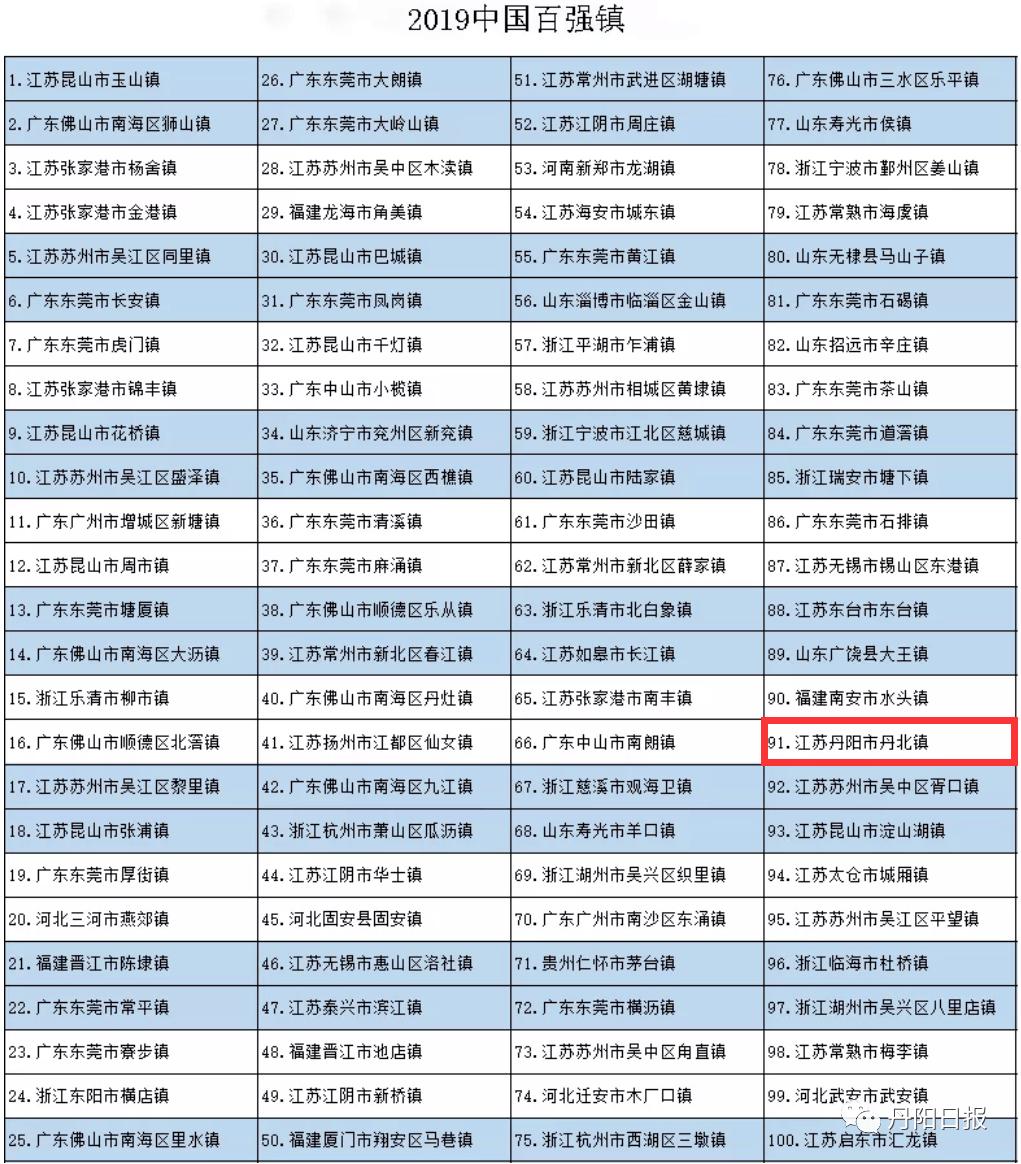 2021年丹阳丹北镇gdp_百强县榜单出炉,丹阳人快来看看排名
