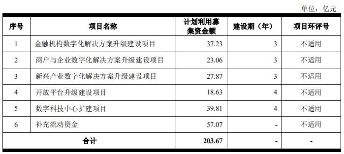 京东数科招股书解析 拟募资逾203亿元,近