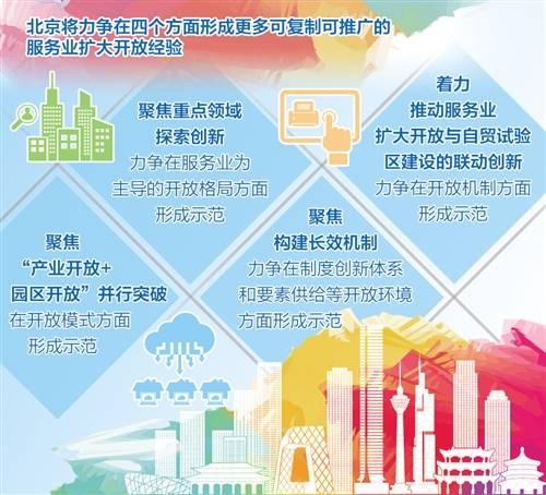外资进入北京金融领域将更加便捷