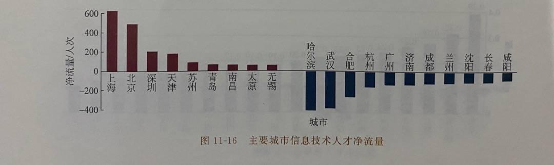 全国超半数5G核心人才在上海,部分龙头企业待遇超美国