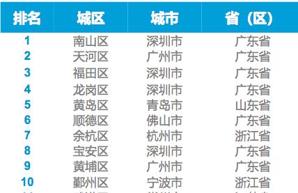 深圳南山和广州天河,你更喜欢哪个?