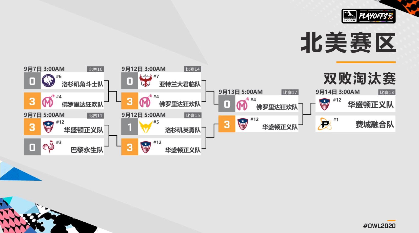 守望先锋季后赛周末北美赛区和亚洲赛区的获胜队伍出炉