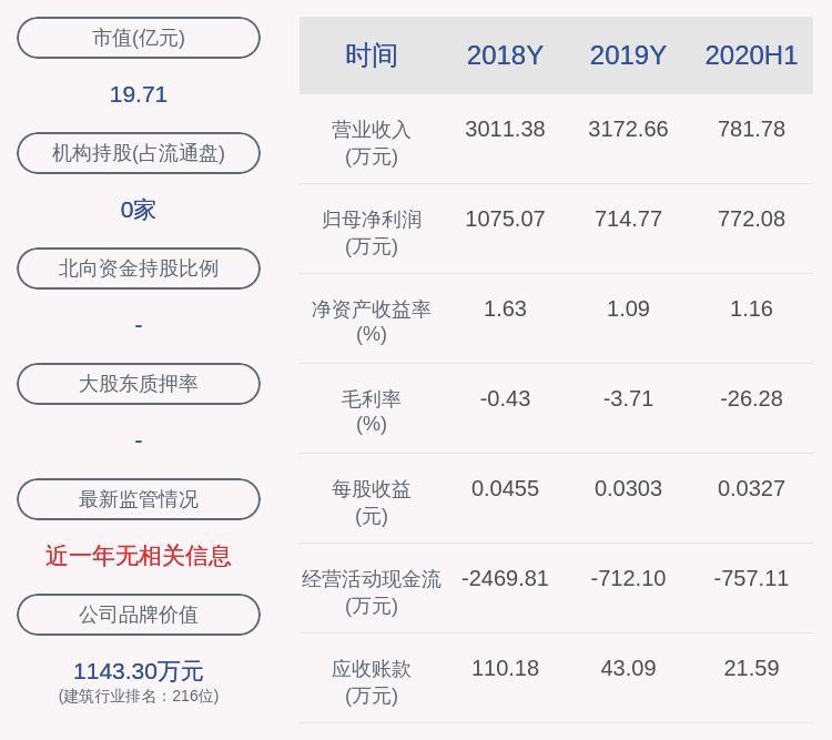 博闻科技:证券事务代表刘芳辞职