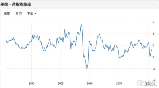 重磅!美国大选前最后一次议息会议:GDP预期上调至-3.7%!零利率再延续3年!