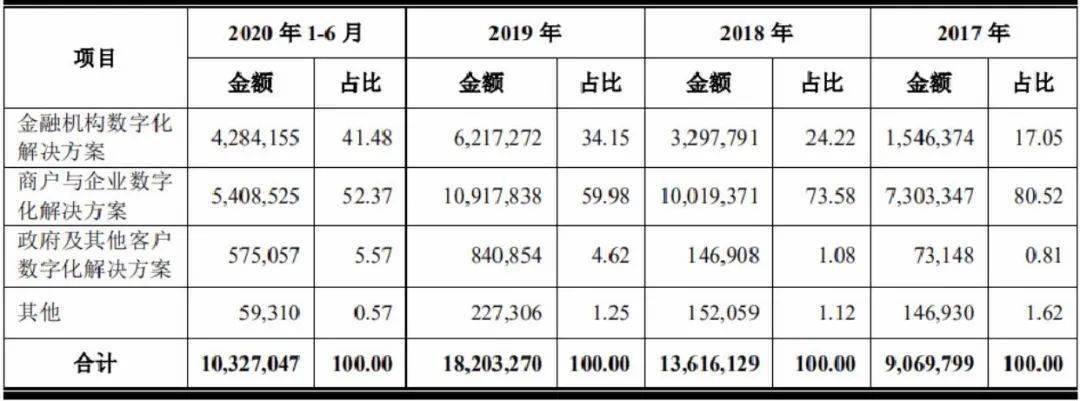 京东数科IPO:盈利不稳,独立性存疑,刘强东控制的京东数科到底值不值2000亿?