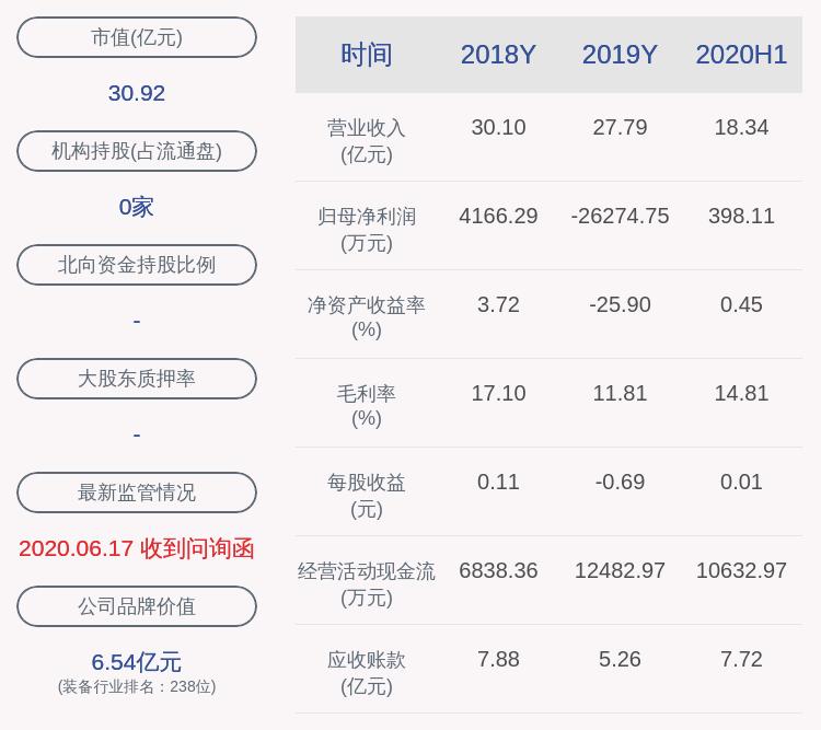 银宝山新:股东宝山鑫质押880万股股份