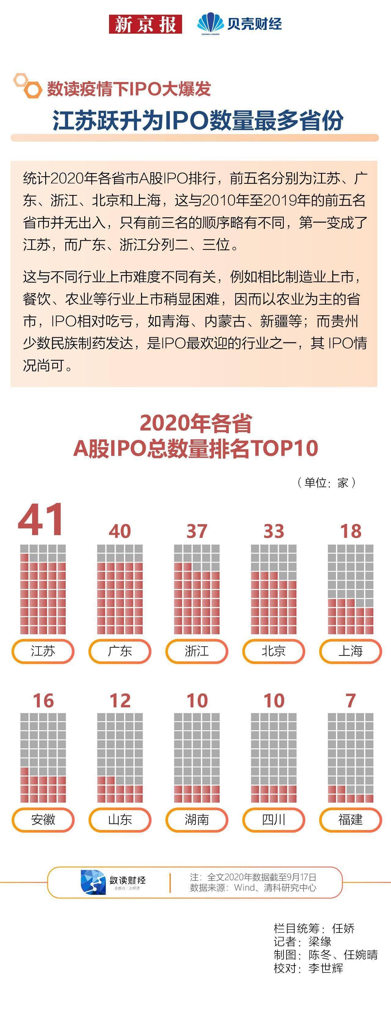 [数读|疫情下IPO大爆发④ 江苏跃升为IPO数量最多省份]
