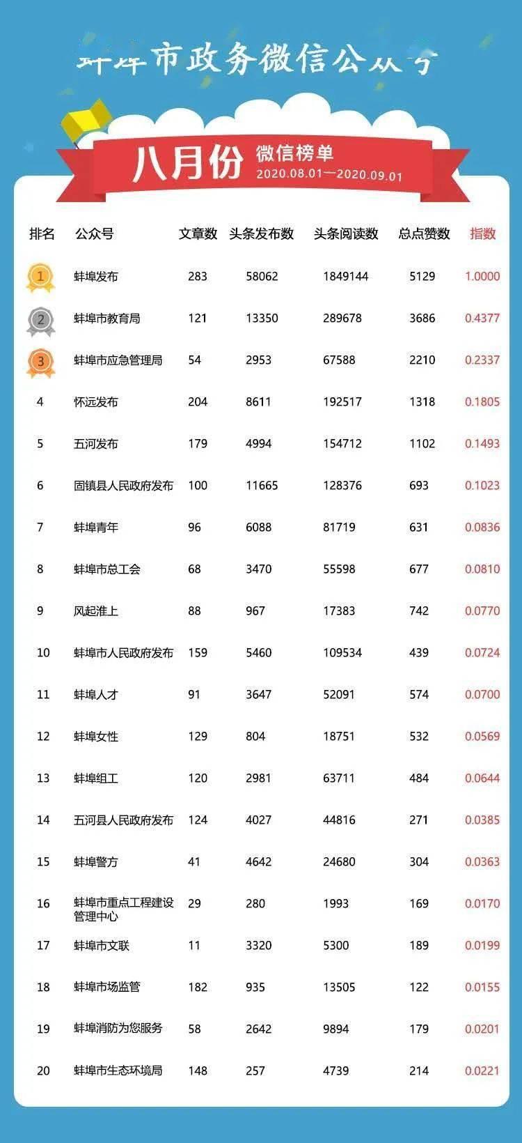 权威发布丨蚌埠市政务微信、微博影响力排行榜