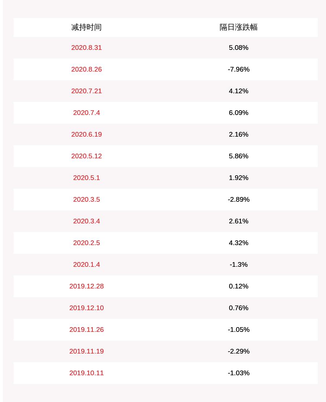 汇金股份:控股股东邯郸建投减持计划完成,共减持约532万股