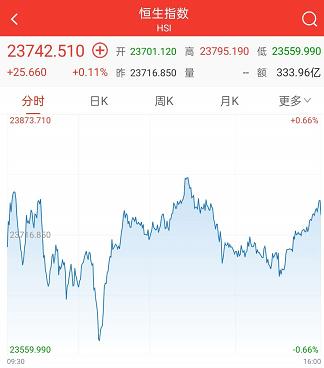 香港恒生指数收涨0.11%,美团涨3.05%