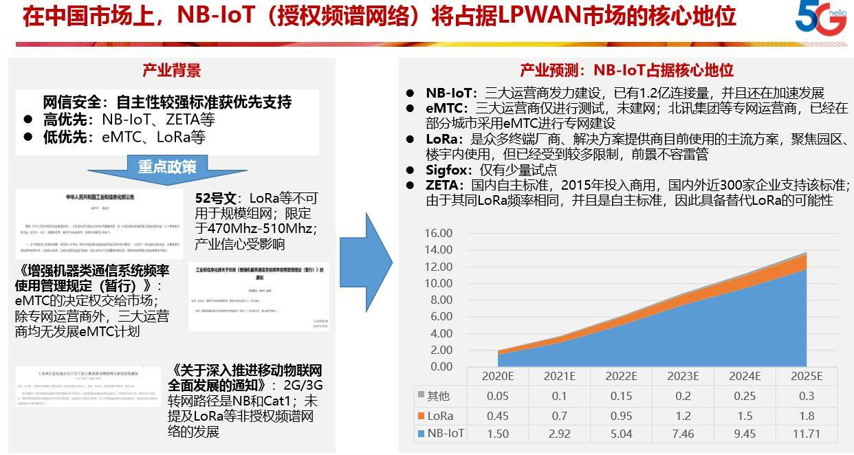 掘金1.5万亿物联网蓝海市场,国产物联网底层技术加速发力