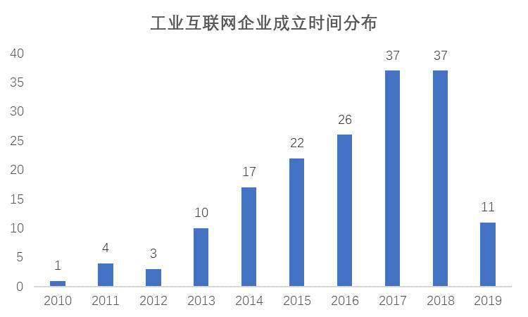 24 家工业互联网公司 9 个月融资 23.6 亿元,融资额三年增长超 65 倍|