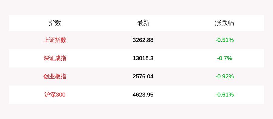 _9月24日A股三大股指集体低开,创业板跌幅为0.92%