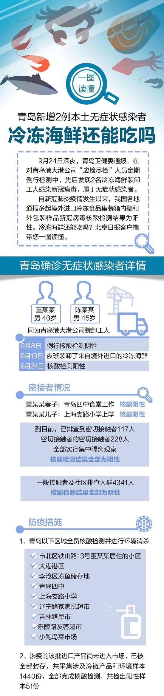 """关于青岛最新疫情:两个细节、四个""""全部""""让人安心"""