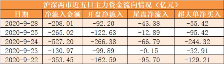 【28日资本线路图】主力资本净流出208亿元 龙虎榜机构抢筹11股