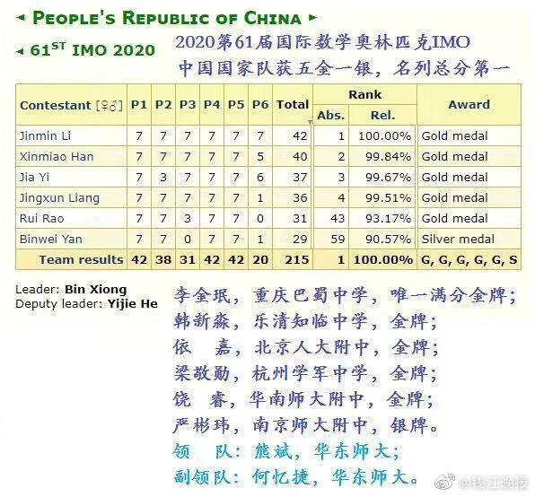 中国队登顶国际数学奥赛,其中两位金牌选手来自浙江