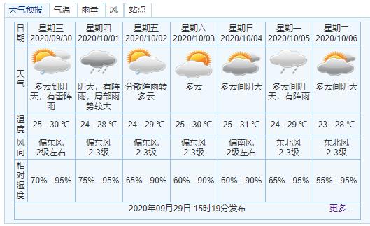 中山中秋夜偶有阵雨,可见月光,国庆假期有2股冷空气影响