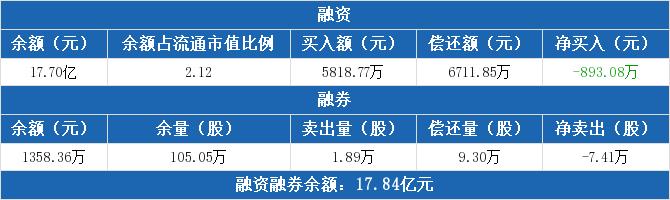 <strong>中国银河:融资净归还893.08万元,融资余</strong>