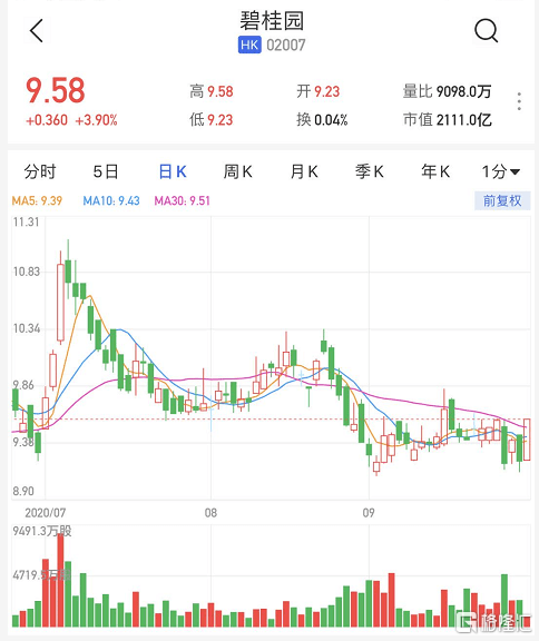 港股异动 | 碧桂园(2007.HK)涨近4% 获联席主席杨惠妍连番增持_