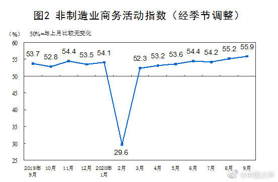 [国家统计局:9月PMI持续回升,经济复苏势头增强,整体运行稳中向好]