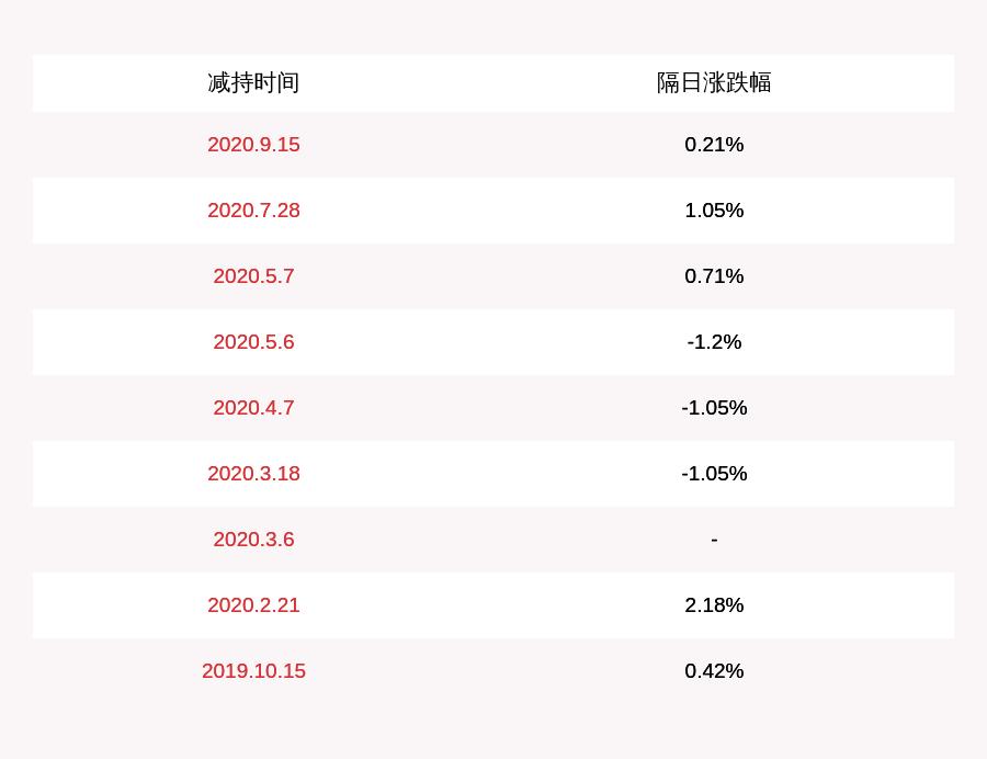 碧波源:股东新华资管摆设减持摆设到期,共减持约6087万股