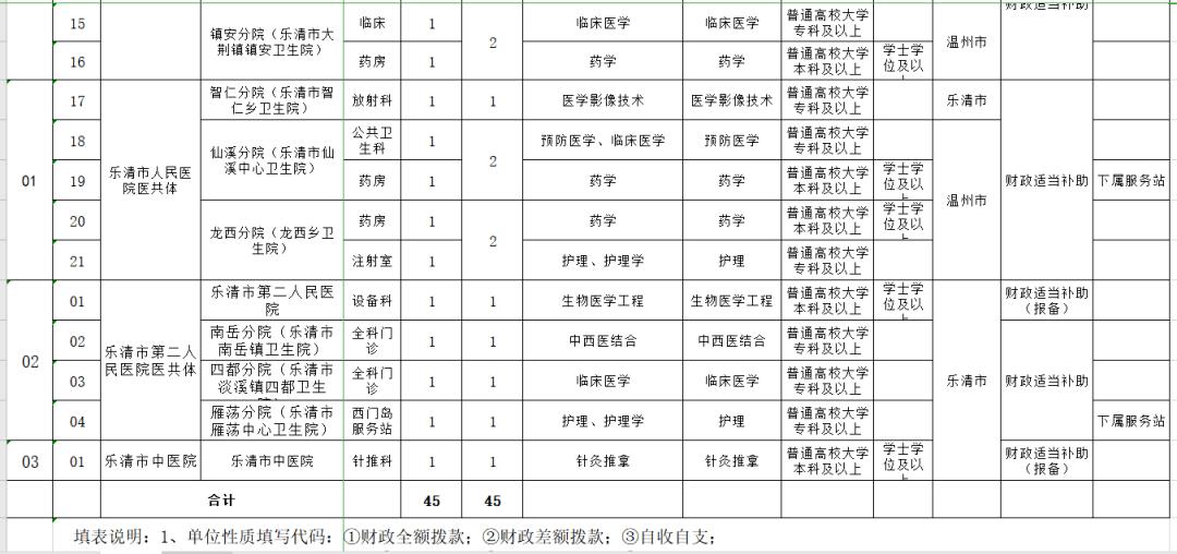 乐清市的学生人口_乐清市地图(3)