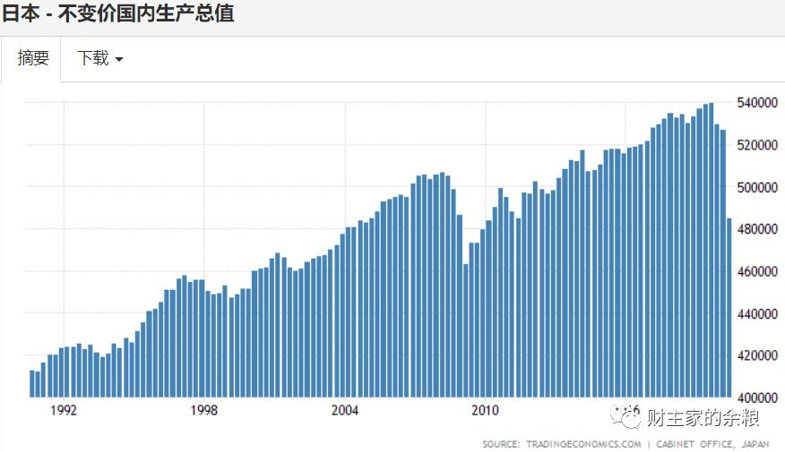 到了债务极限,印钞的效率有多低?