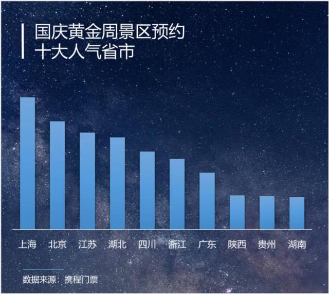 """《【天游测速注册】""""十一""""假期前四天:国内游客4.25亿人次,景区加速回暖》"""