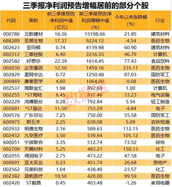 第三季报预增王来最高涨幅150倍(附榜单)