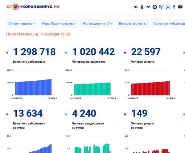单日新增再创纪录!俄罗斯新增新冠确诊13634例,累计近130万