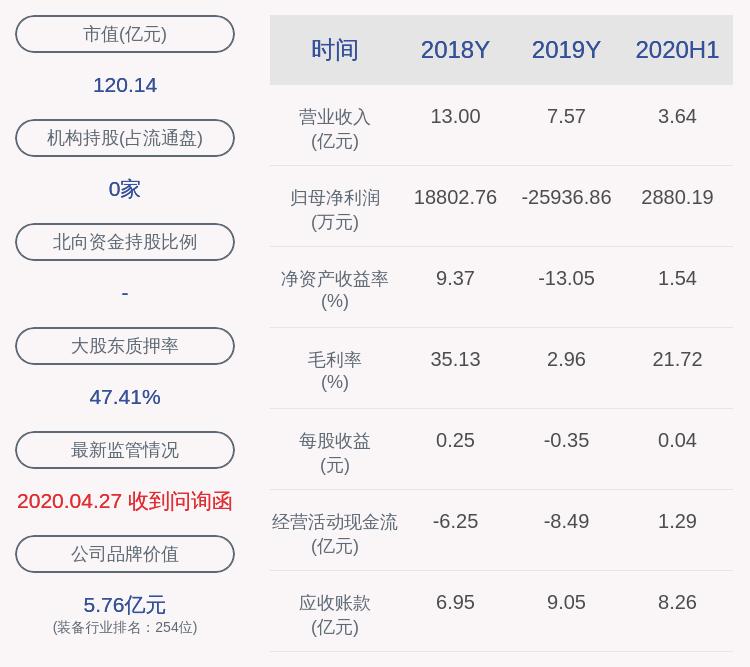 青岛中城:近3个交易日上涨