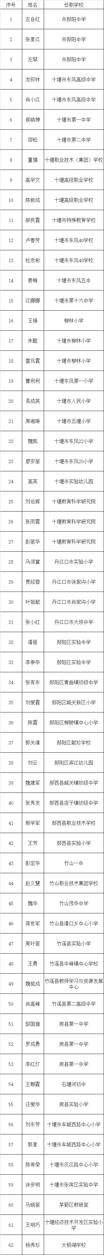 十堰教育局最新公示!