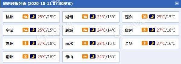 该享受秋天了!未来三天 浙江天气多云 气温舒适 适合出行