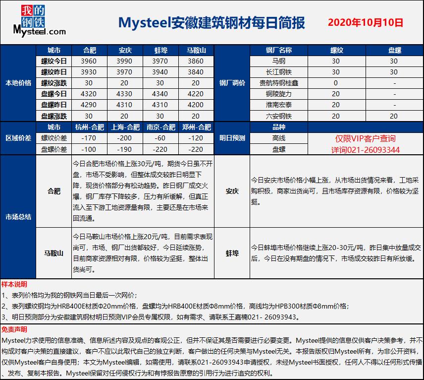 我的钢铁:安徽地区建筑钢报(2020年10月10日)