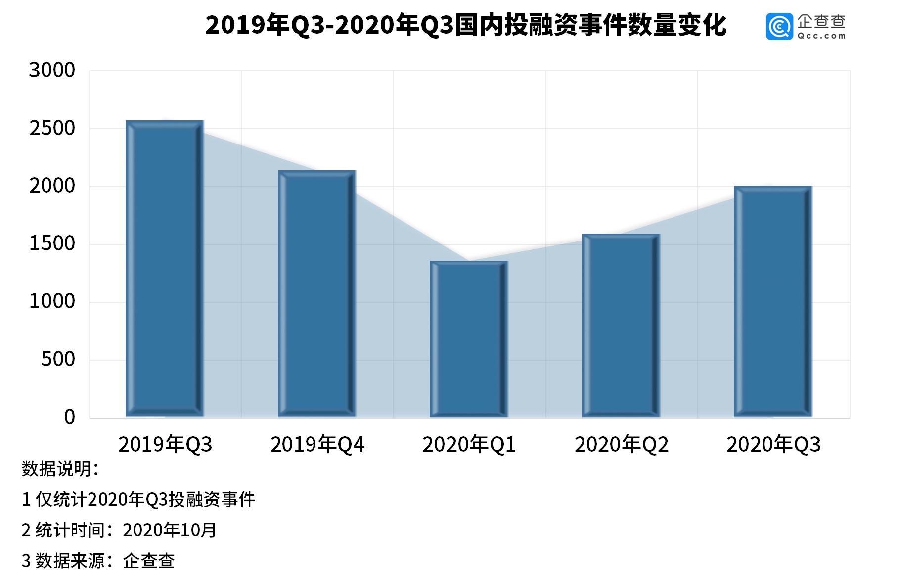 <strong>第三季度中国投融资环比增长25.93% 医疗、制造和硬件变得流行</strong>