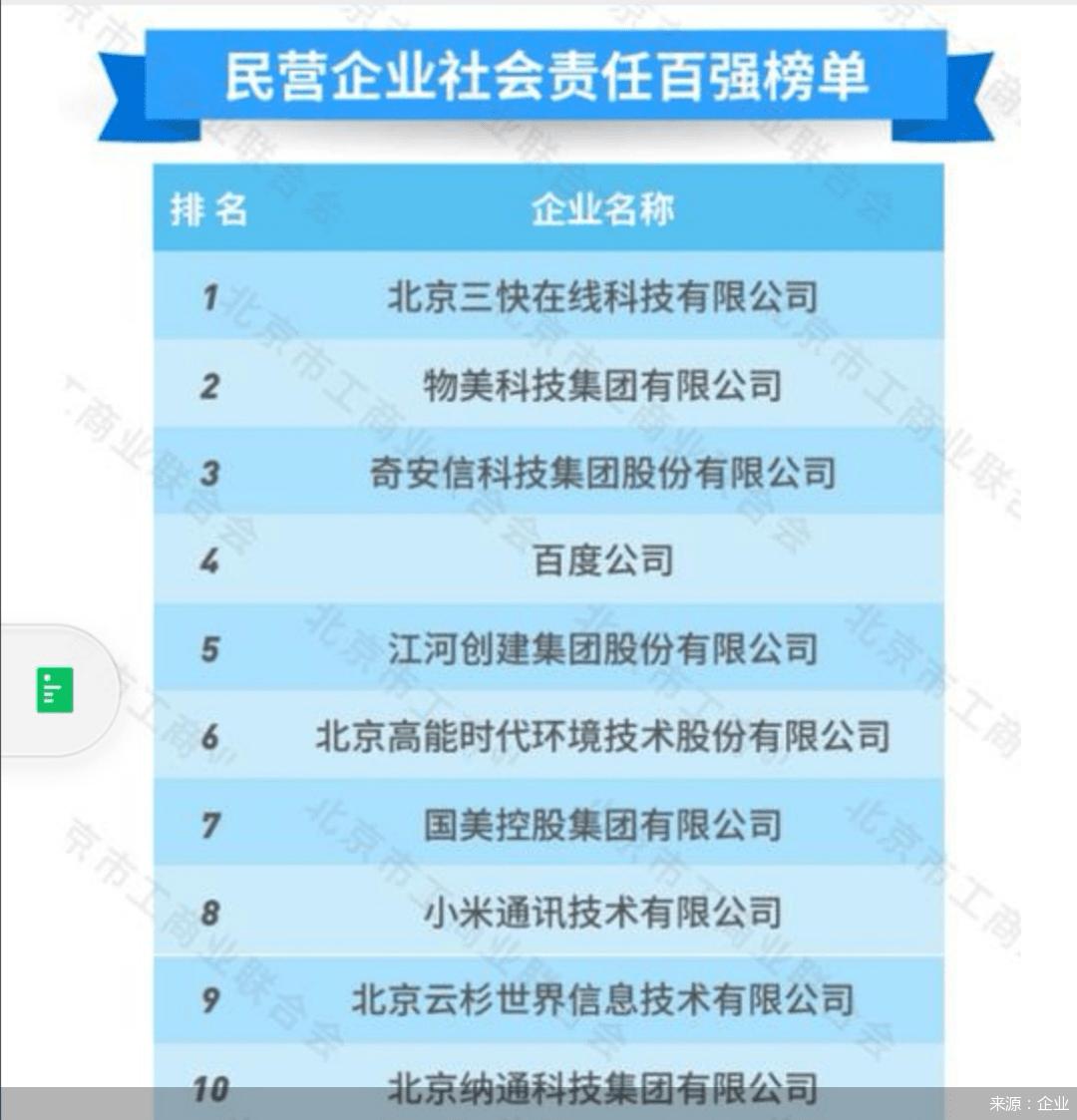 北京民营企业社会责任百强榜发布  美团、物美、百度位居前列