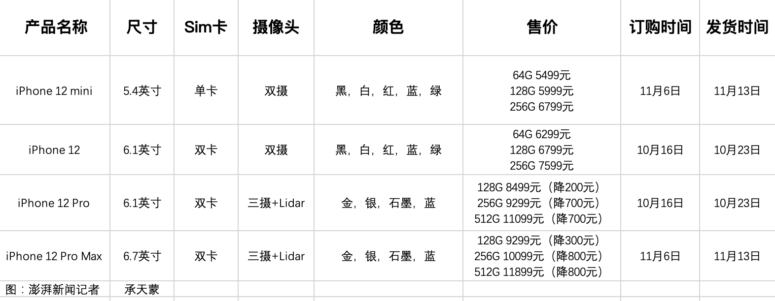 4款iPhone12怎么选?都支持北斗、低配无双卡双待